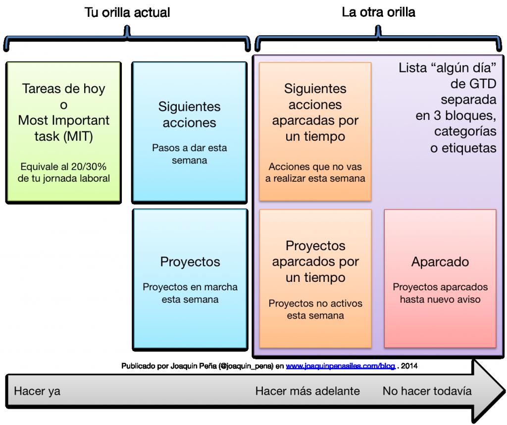 Esquema de listas de tareas por Joaquin Peña